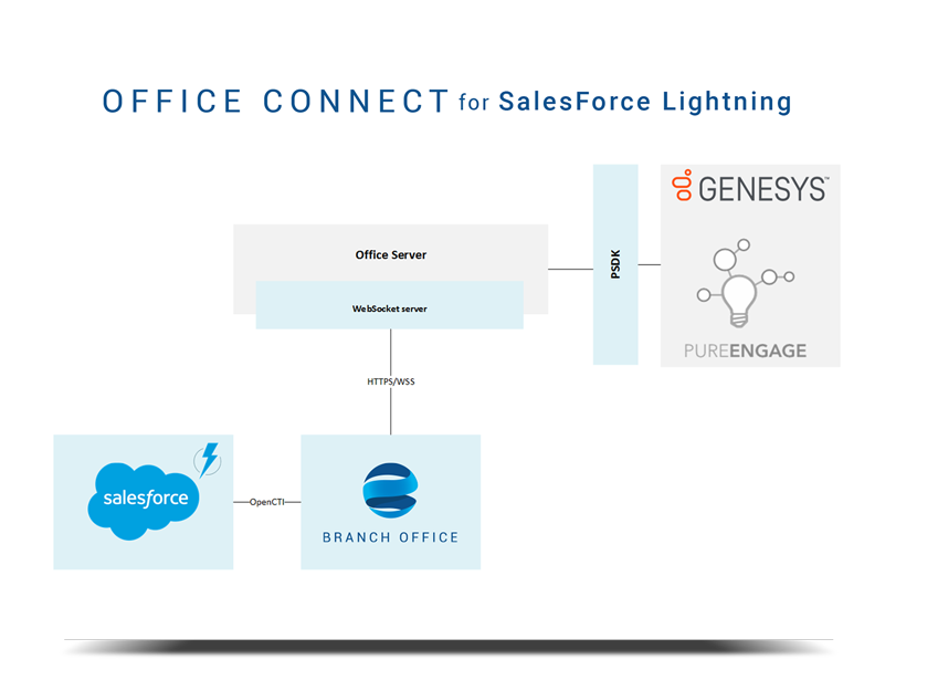 OfficeConnect for Salesforce - ideal systems